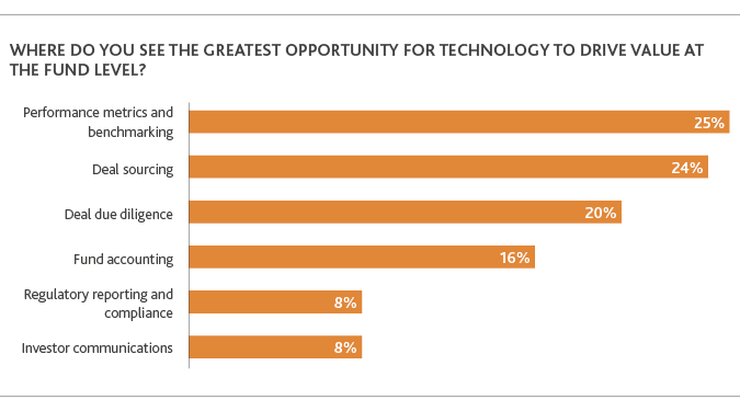 Opportunities for Unlocking Digital Potential in Private Equity